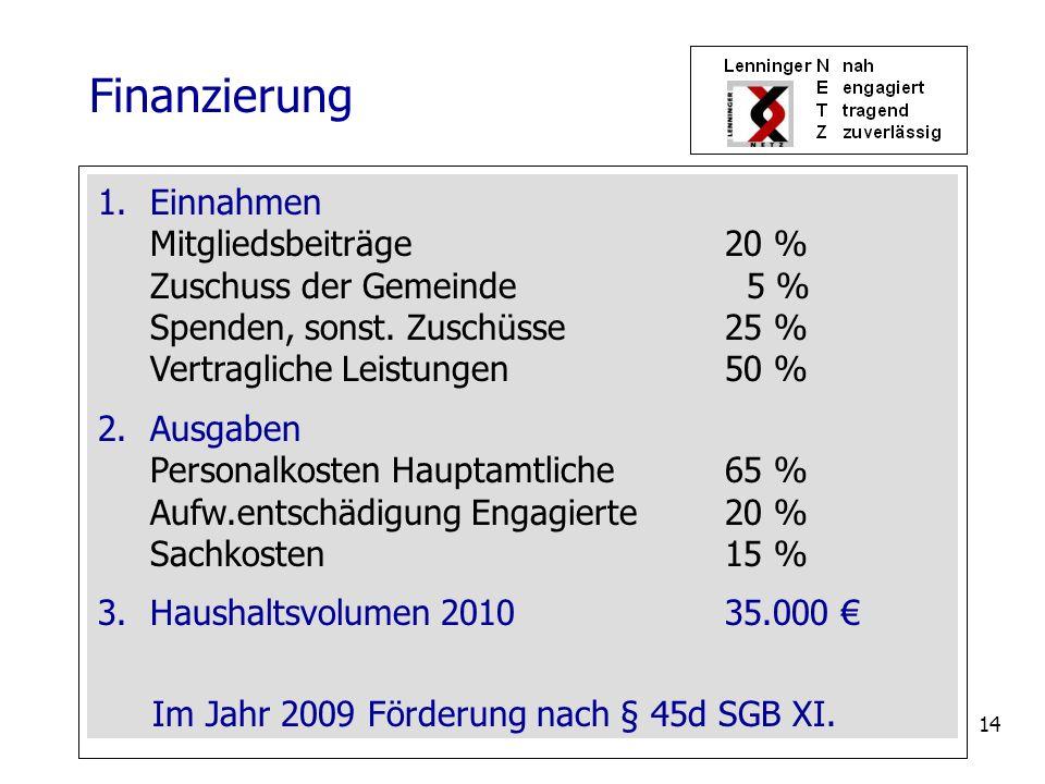 14 1.Einnahmen Mitgliedsbeiträge20 % Zuschuss der Gemeinde 5 % Spenden, sonst. Zuschüsse25 % Vertragliche Leistungen50 % 2.Ausgaben Personalkosten Hau