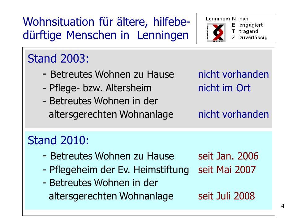 4 Stand 2010: - Betreutes Wohnen zu Hauseseit Jan. 2006 - Pflegeheim der Ev. Heimstiftungseit Mai 2007 - Betreutes Wohnen in der altersgerechten Wohna