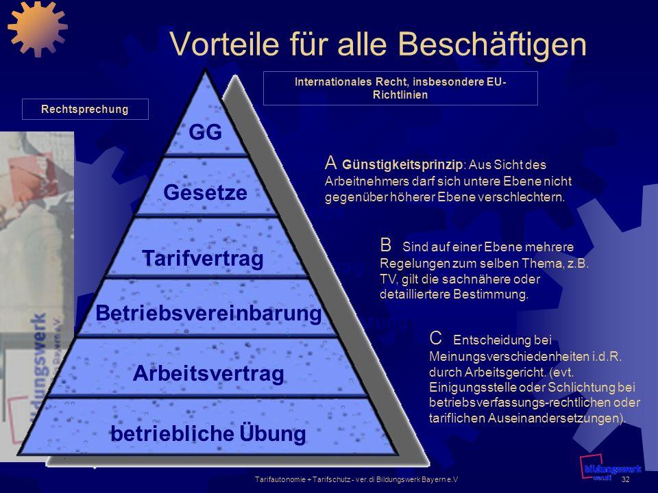 Tarifautonomie + Tarifschutz - ver.di Bildungswerk Bayern e.V32 Vorteile für alle Beschäftigen GG betriebliche Übung Arbeitsvertrag Betriebsvereinbaru