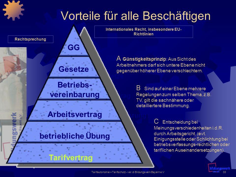 Tarifautonomie + Tarifschutz - ver.di Bildungswerk Bayern e.V33 Vorteile für alle Beschäftigen GG betriebliche Übung Arbeitsvertrag Betriebsvereinbaru