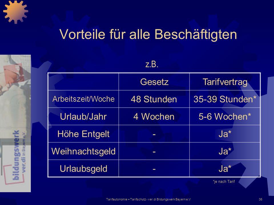 Tarifautonomie + Tarifschutz - ver.di Bildungswerk Bayern e.V35 Vorteile für alle Beschäftigten GesetzTarifvertrag Arbeitszeit/Woche 48 Stunden35-39 S