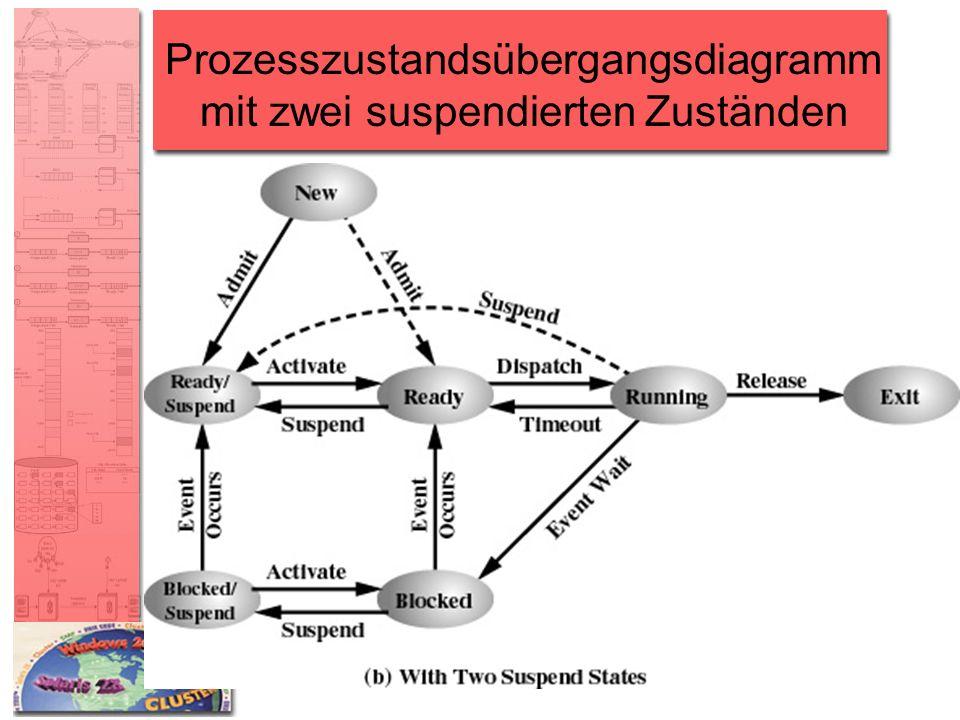Prozesszustandsübergangsdiagramm mit zwei suspendierten Zuständen