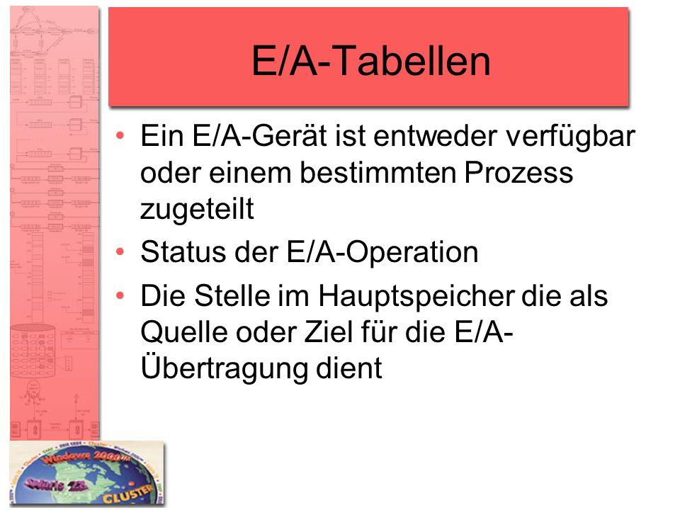 E/A-Tabellen Ein E/A-Gerät ist entweder verfügbar oder einem bestimmten Prozess zugeteilt Status der E/A-Operation Die Stelle im Hauptspeicher die als