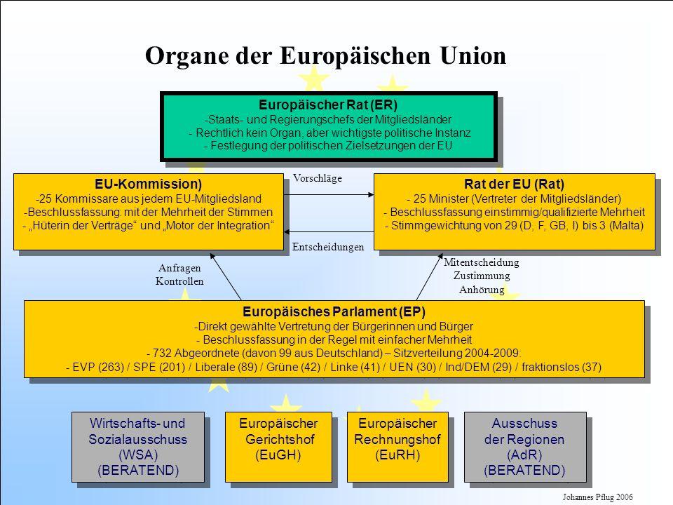 Johannes Pflug 2006 Europäischer Rat (ER) -Staats- und Regierungschefs der Mitgliedsländer - Rechtlich kein Organ, aber wichtigste politische Instanz