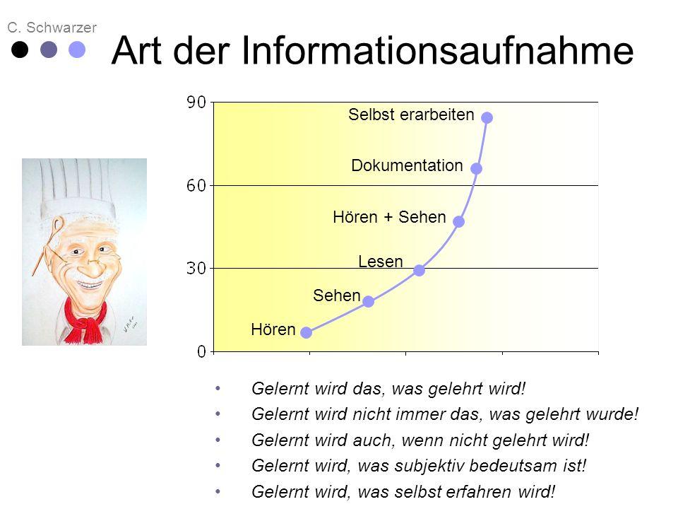 C. Schwarzer Art der Informationsaufnahme Hören Sehen Lesen Hören + Sehen Dokumentation Selbst erarbeiten Gelernt wird das, was gelehrt wird! Gelernt