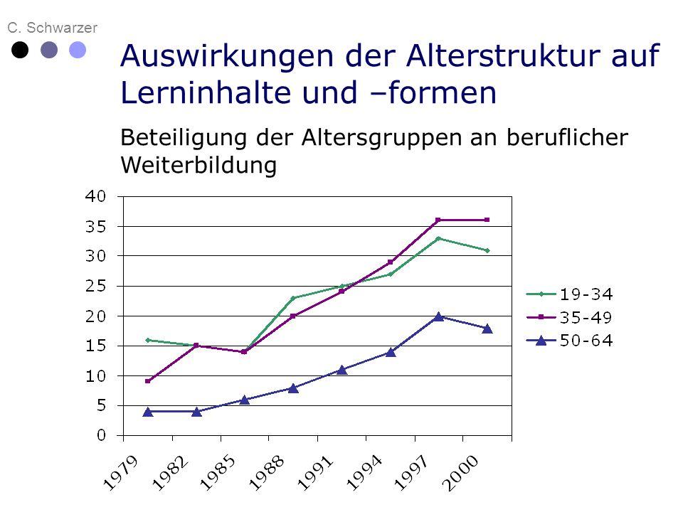 C. Schwarzer Auswirkungen der Alterstruktur auf Lerninhalte und –formen Beteiligung der Altersgruppen an beruflicher Weiterbildung