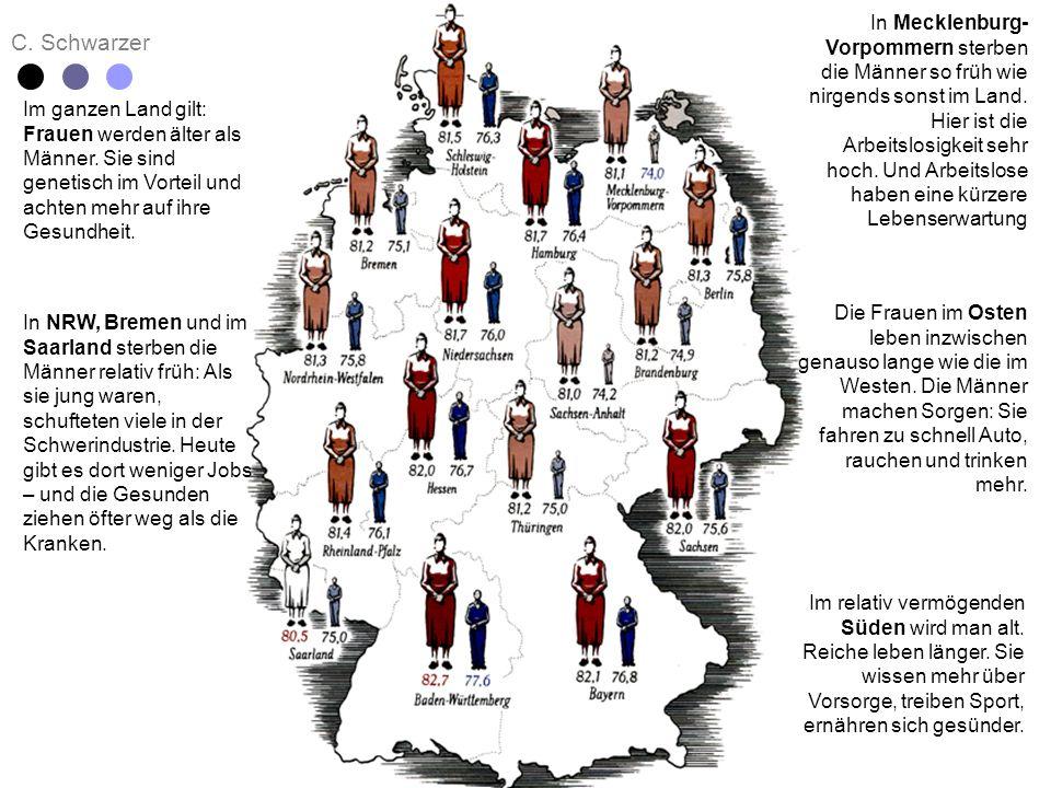 C. Schwarzer Im ganzen Land gilt: Frauen werden älter als Männer. Sie sind genetisch im Vorteil und achten mehr auf ihre Gesundheit. In NRW, Bremen un