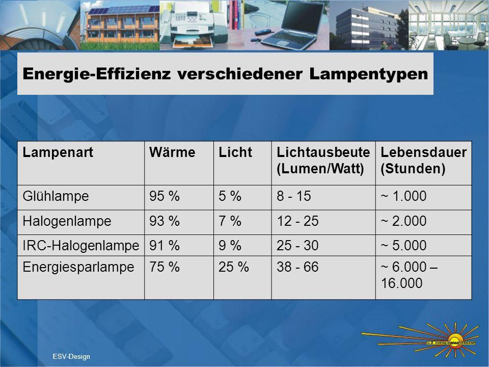 Energie-Effizienz verschiedener Lampentypen LampenartWärmeLichtLichtausbeute (Lumen/Watt) Lebensdauer (Stunden) Glühlampe95 %5 %8 - 15~ 1.000 Halogenl