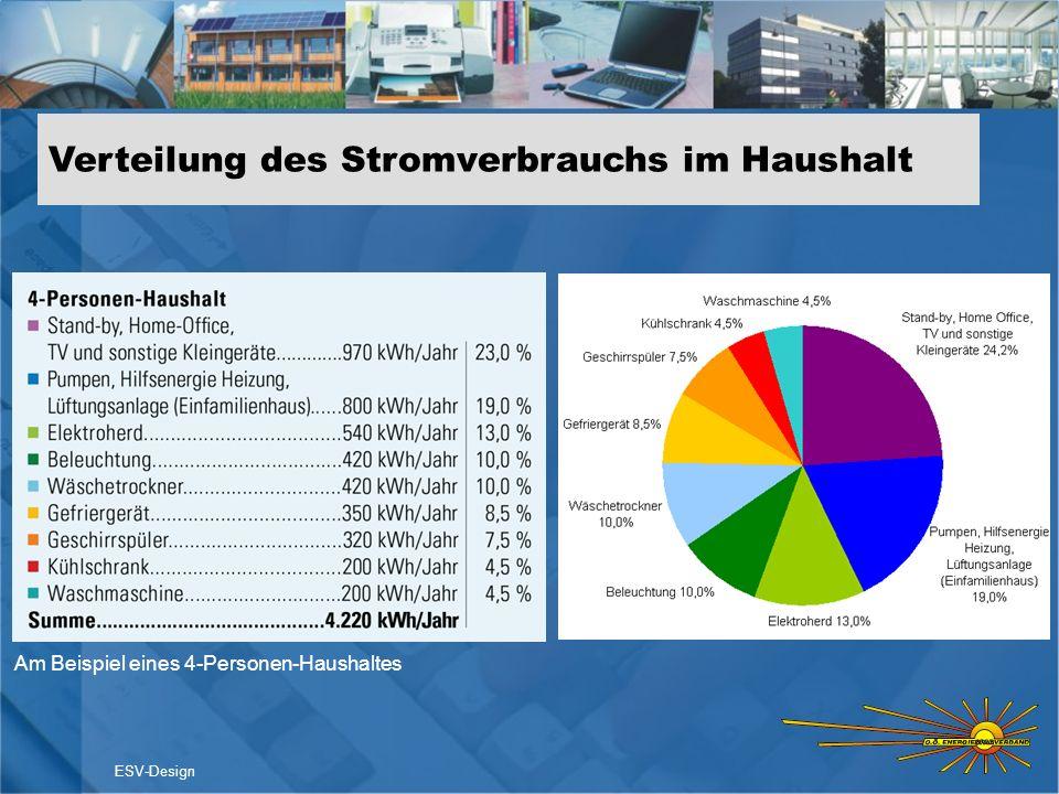 Verteilung des Stromverbrauchs im Haushalt ESV-Design Am Beispiel eines 4-Personen-Haushaltes