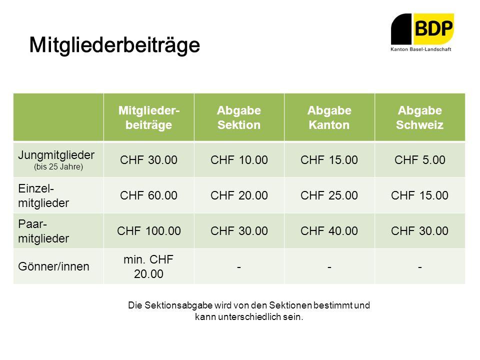 Mitgliederbeiträge Mitglieder- beiträge Abgabe Sektion Abgabe Kanton Abgabe Schweiz Jungmitglieder (bis 25 Jahre) CHF 30.00CHF 10.00CHF 15.00CHF 5.00