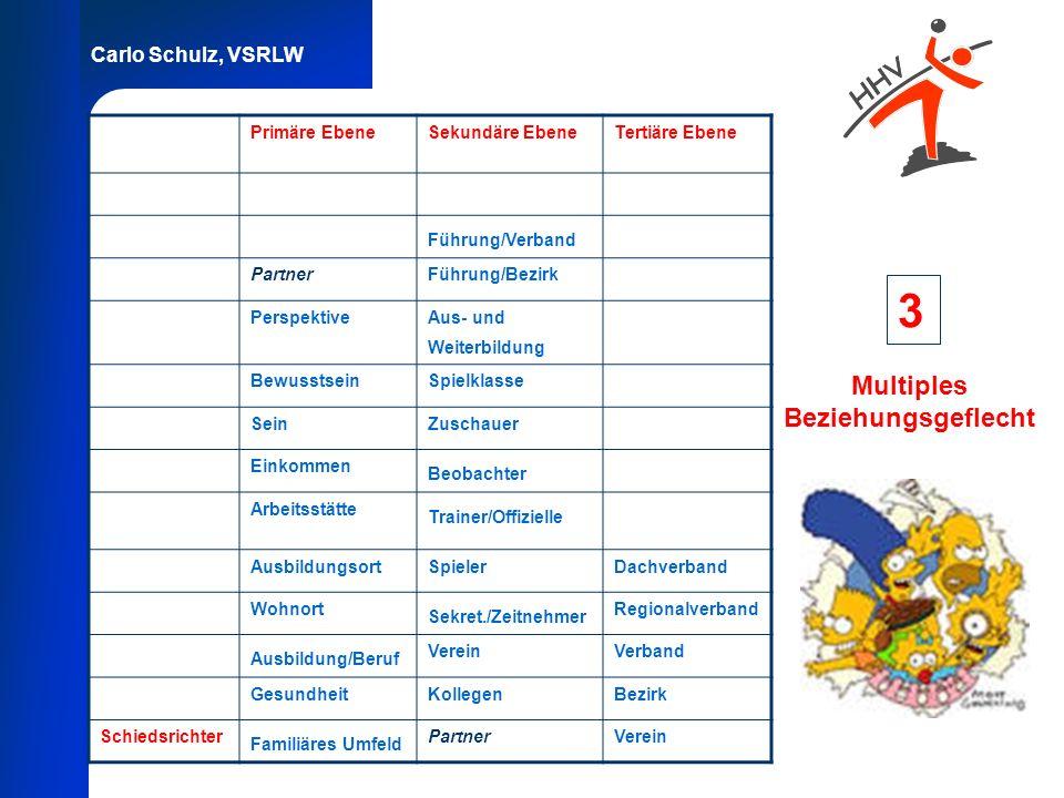 Carlo Schulz, VSRLW Multiples Beziehungsgeflecht 3 Primäre EbeneSekundäre EbeneTertiäre Ebene Führung/Verband PartnerFührung/Bezirk PerspektiveAus- un