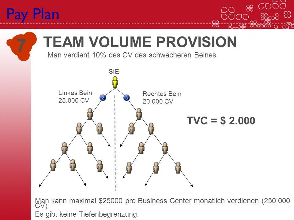 TEAM VOLUME PROVISION Man verdient 10% des CV des schwächeren Beines 7 Man kann maximal $25000 pro Business Center monatlich verdienen (250.000 CV) Es