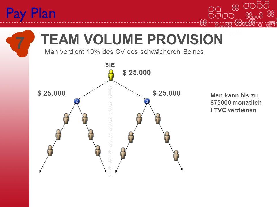 Pay Plan 7 SIE $ 25.000 Man kann bis zu $75000 monatlich I TVC verdienen TEAM VOLUME PROVISION Man verdient 10% des CV des schwächeren Beines