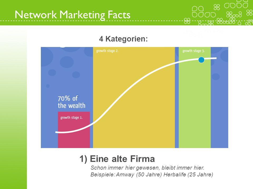 1) Eine alte Firma Schon immer hier gewesen, bleibt immer hier. Beispiele: Amway (50 Jahre) Herbalife (25 Jahre)) Network Marketing Facts 4 Kategorien