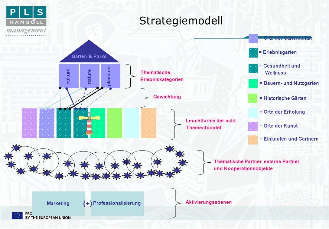 Strategiemodell Leuchttürme der acht Themenbündel culture nature pleasure Gärten & Parks Thematische Erlebniskategorien Thematische Partner, externe P