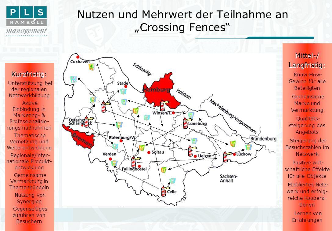 Nutzen und Mehrwert der Teilnahme an Crossing Fences Kurzfristig: Unterstützung bei der regionalen Netzwerkbildung Aktive Einbindung in Marketing- & P