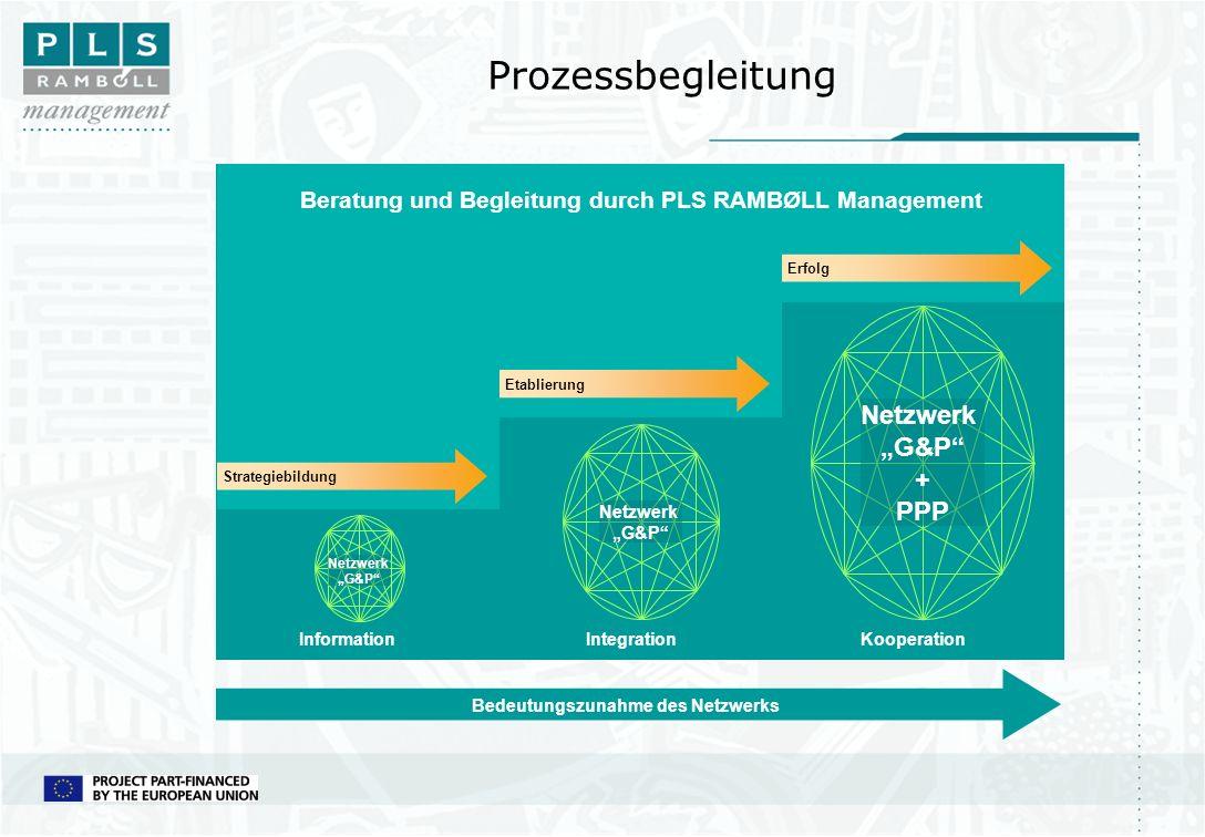 Prozessbegleitung InformationIntegrationKooperation Strategiebildung Beratung und Begleitung durch PLS RAMBØLL Management Bedeutungszunahme des Netzwe