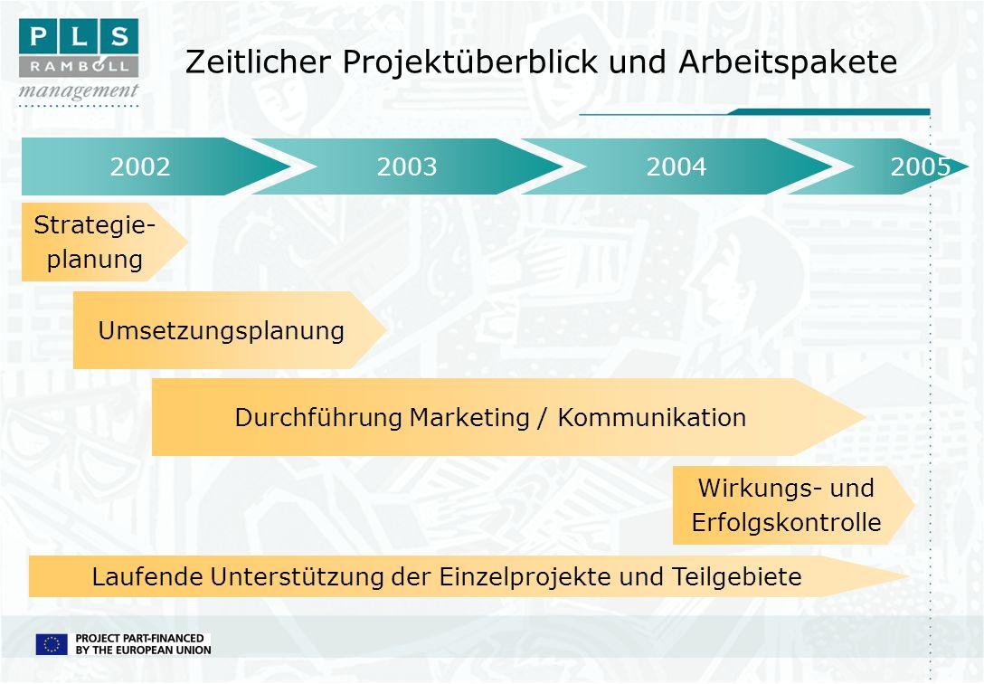 Zeitlicher Projektüberblick und Arbeitspakete 2002 20032004 2005 Strategie- planung Umsetzungsplanung Durchführung Marketing / Kommunikation Wirkungs-