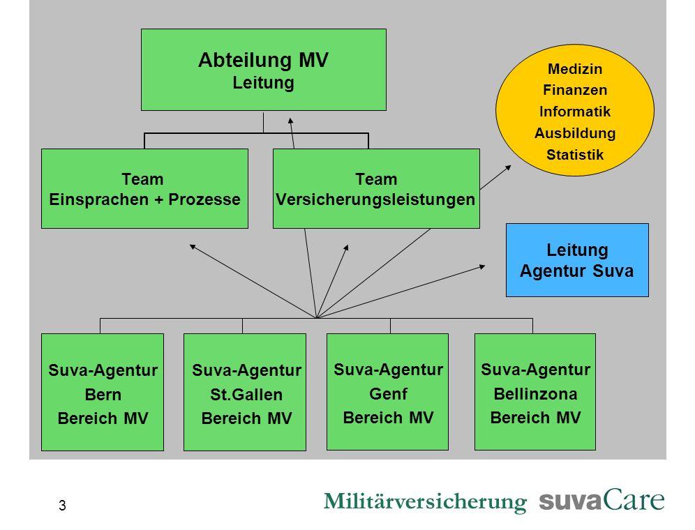 Militärversicherung 3 Suva-Agentur Bern Bereich MV Suva-Agentur St.Gallen Bereich MV Medizin Finanzen Informatik Ausbildung Statistik Suva-Agentur Gen