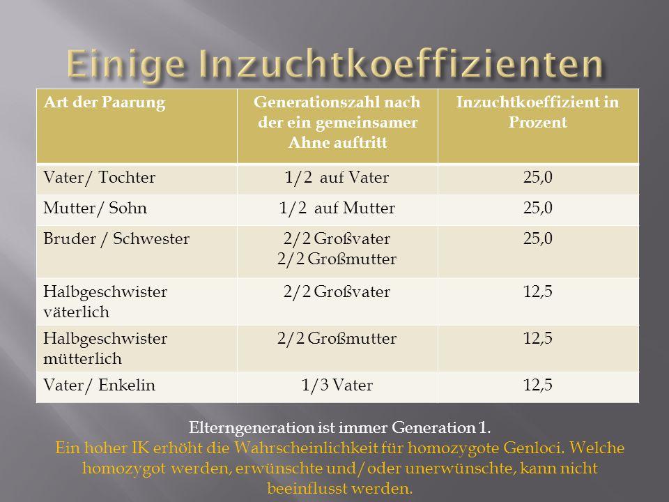 Art der PaarungGenerationszahl nach der ein gemeinsamer Ahne auftritt Inzuchtkoeffizient in Prozent Vater/ Tochter1/2 auf Vater25,0 Mutter/ Sohn1/2 au