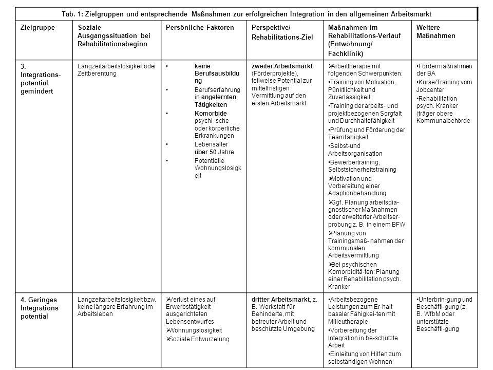 Tab. 1: Zielgruppen und entsprechende Maßnahmen zur erfolgreichen Integration in den allgemeinen Arbeitsmarkt ZielgruppeSoziale Ausgangssituation bei