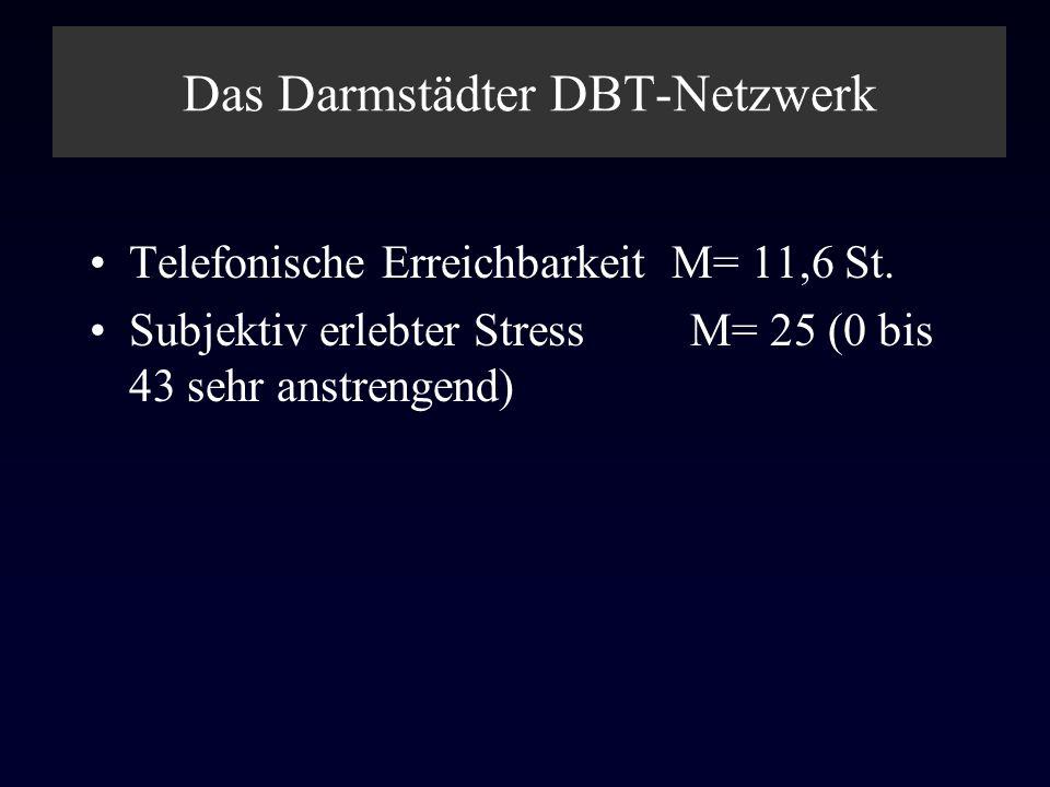 Das Darmstädter DBT-Netzwerk Telefonische Erreichbarkeit M= 11,6 St. Subjektiv erlebter Stress M= 25 (0 bis 43 sehr anstrengend)