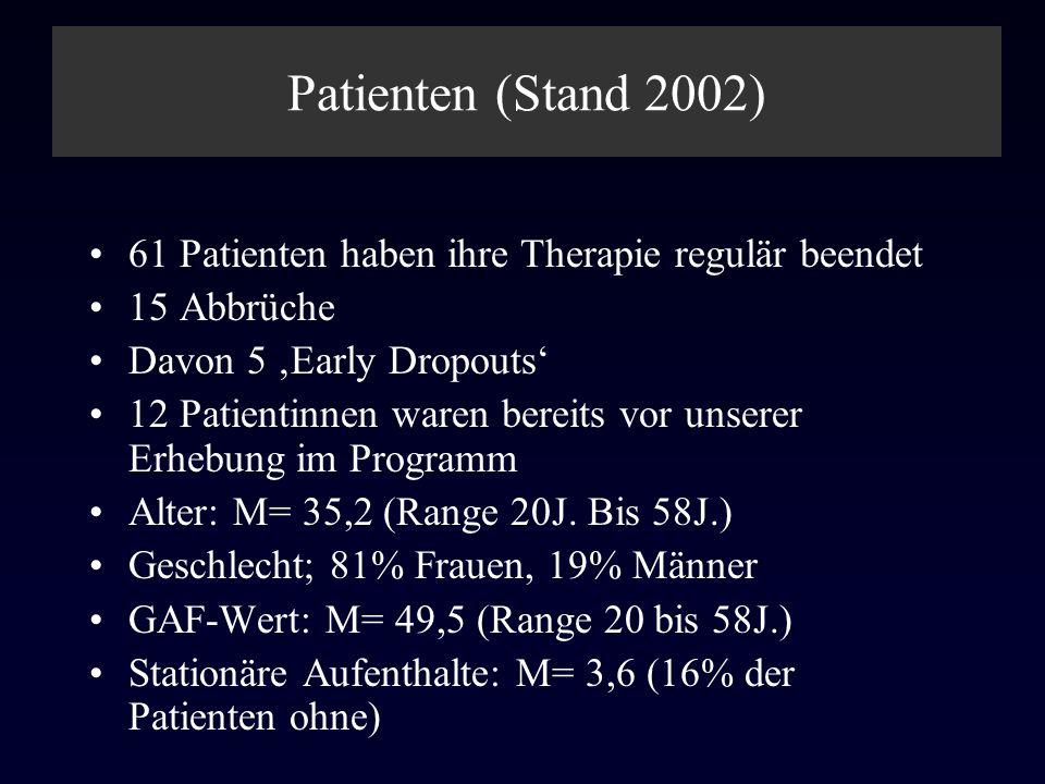 Patienten (Stand 2002) 61 Patienten haben ihre Therapie regulär beendet 15 Abbrüche Davon 5 Early Dropouts 12 Patientinnen waren bereits vor unserer E