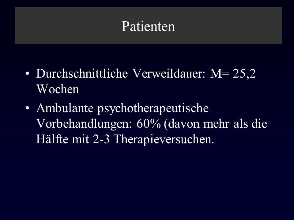 Patienten Durchschnittliche Verweildauer: M= 25,2 Wochen Ambulante psychotherapeutische Vorbehandlungen: 60% (davon mehr als die Hälfte mit 2-3 Therap