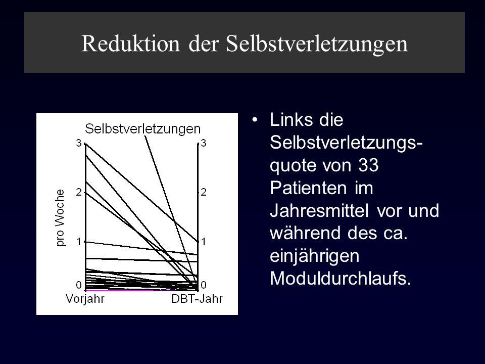 Reduktion der Selbstverletzungen Links die Selbstverletzungs- quote von 33 Patienten im Jahresmittel vor und während des ca. einjährigen Moduldurchlau