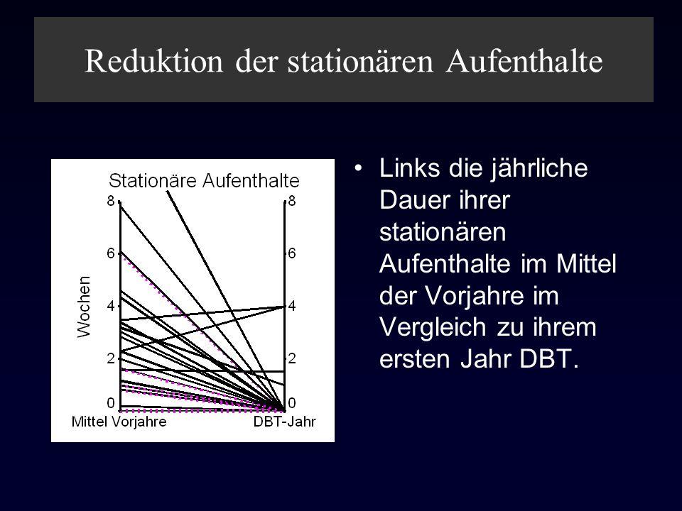 Reduktion der stationären Aufenthalte Links die jährliche Dauer ihrer stationären Aufenthalte im Mittel der Vorjahre im Vergleich zu ihrem ersten Jahr