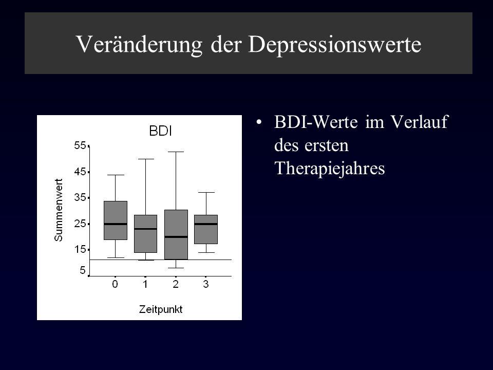Veränderung der Depressionswerte BDI-Werte im Verlauf des ersten Therapiejahres