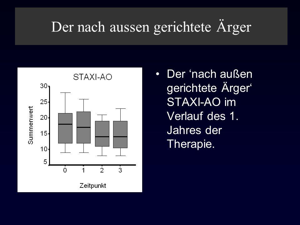 Der nach aussen gerichtete Ärger Der nach außen gerichtete Ärger STAXI-AO im Verlauf des 1. Jahres der Therapie.