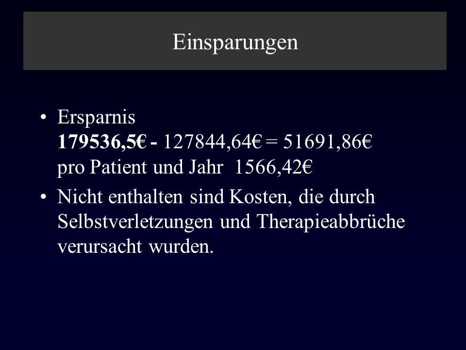 Einsparungen Ersparnis 179536,5 - 127844,64 = 51691,86 pro Patient und Jahr 1566,42 Nicht enthalten sind Kosten, die durch Selbstverletzungen und Ther