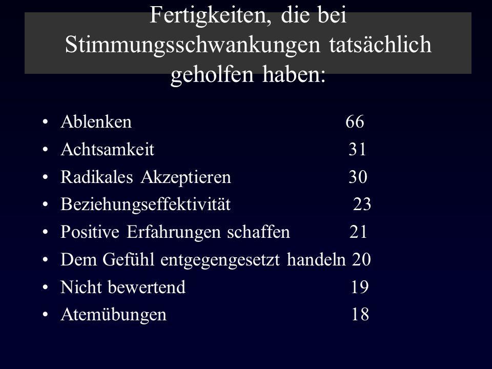 Fertigkeiten, die bei Stimmungsschwankungen tatsächlich geholfen haben: Ablenken 66 Achtsamkeit 31 Radikales Akzeptieren 30 Beziehungseffektivität 23