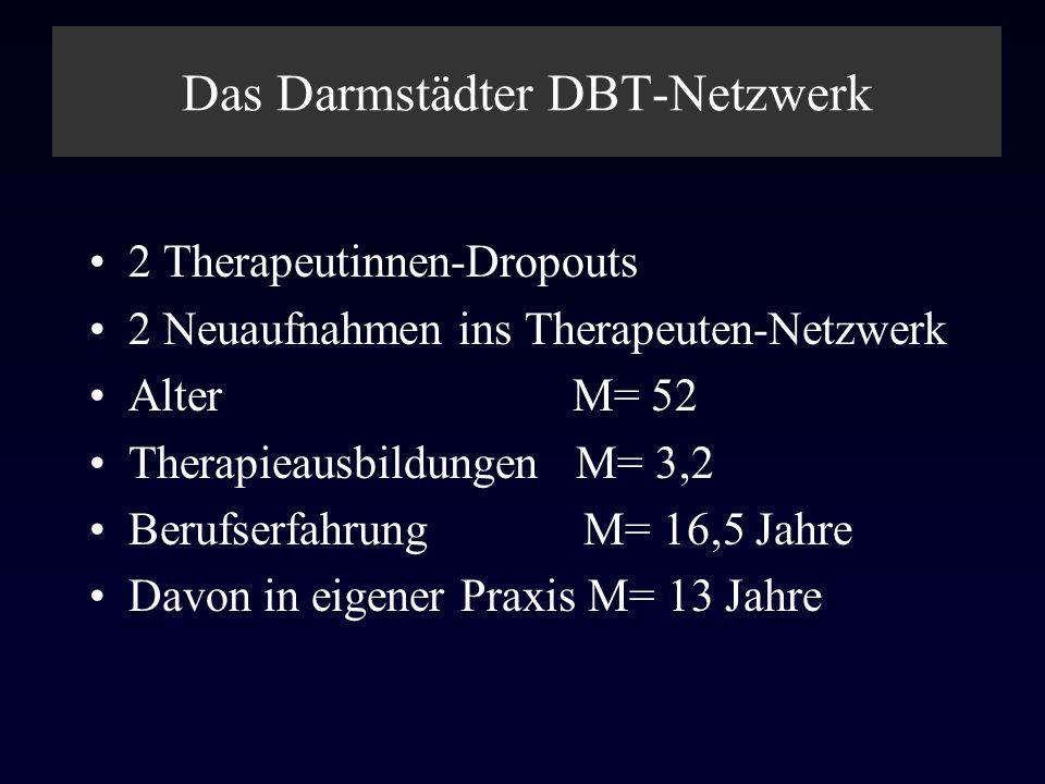 Das Darmstädter DBT-Netzwerk 2 Therapeutinnen-Dropouts 2 Neuaufnahmen ins Therapeuten-Netzwerk Alter M= 52 Therapieausbildungen M= 3,2 Berufserfahrung