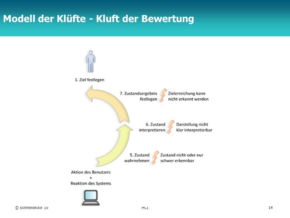 TFH Berlin Modell der Klüfte - Kluft der Bewertung © schmiedecke 10HCI14