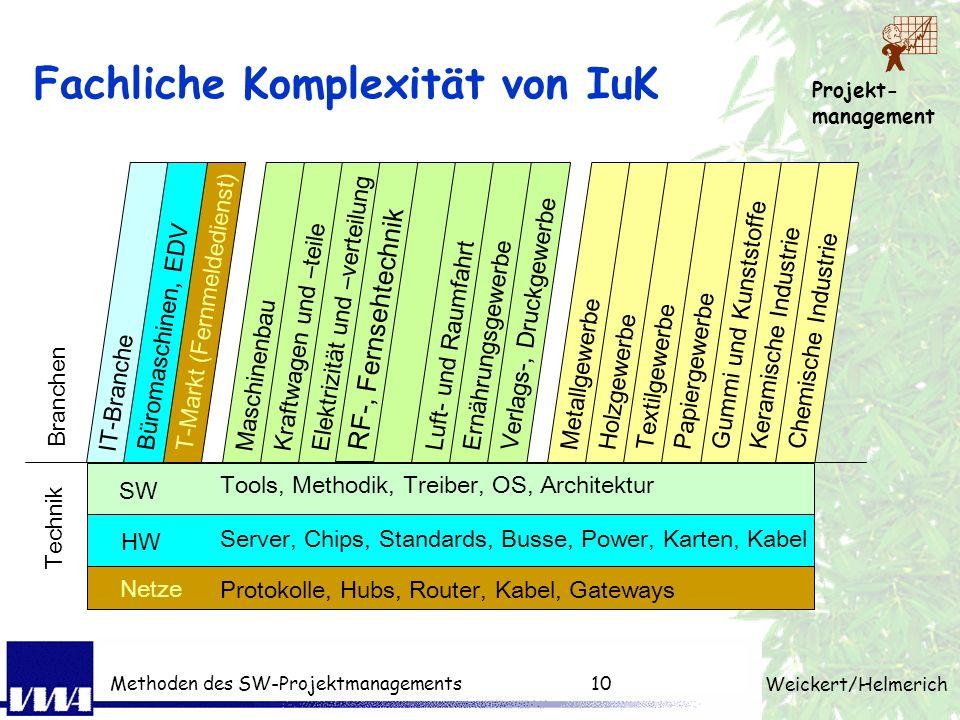 Projekt- management Weickert/Helmerich Methoden des SW-Projektmanagements9 Mehrdimensionale Komplexität Kompetenzen eines Projektleiters Komplexität d