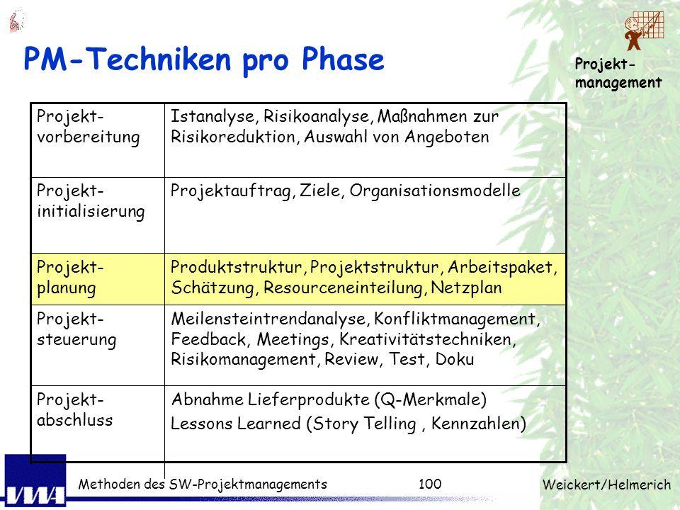 Projekt- management Weickert/Helmerich Methoden des SW-Projektmanagements99 Wiederholung: 3. Tag (Mini-Quiz) Beschreiben Sie den Unterschied - der Int