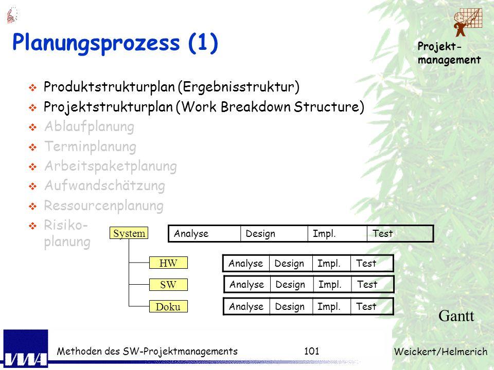 Projekt- management Weickert/Helmerich Methoden des SW-Projektmanagements100 PM-Techniken pro Phase Produktstruktur, Projektstruktur, Arbeitspaket, Sc
