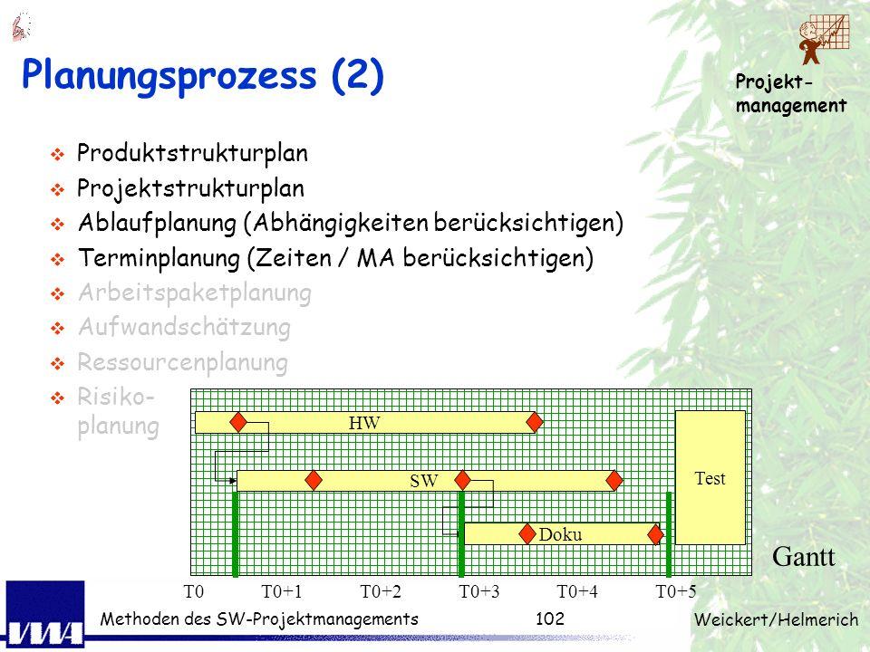 Projekt- management Weickert/Helmerich Methoden des SW-Projektmanagements101 Planungsprozess (1) Produktstrukturplan (Ergebnisstruktur) Projektstruktu
