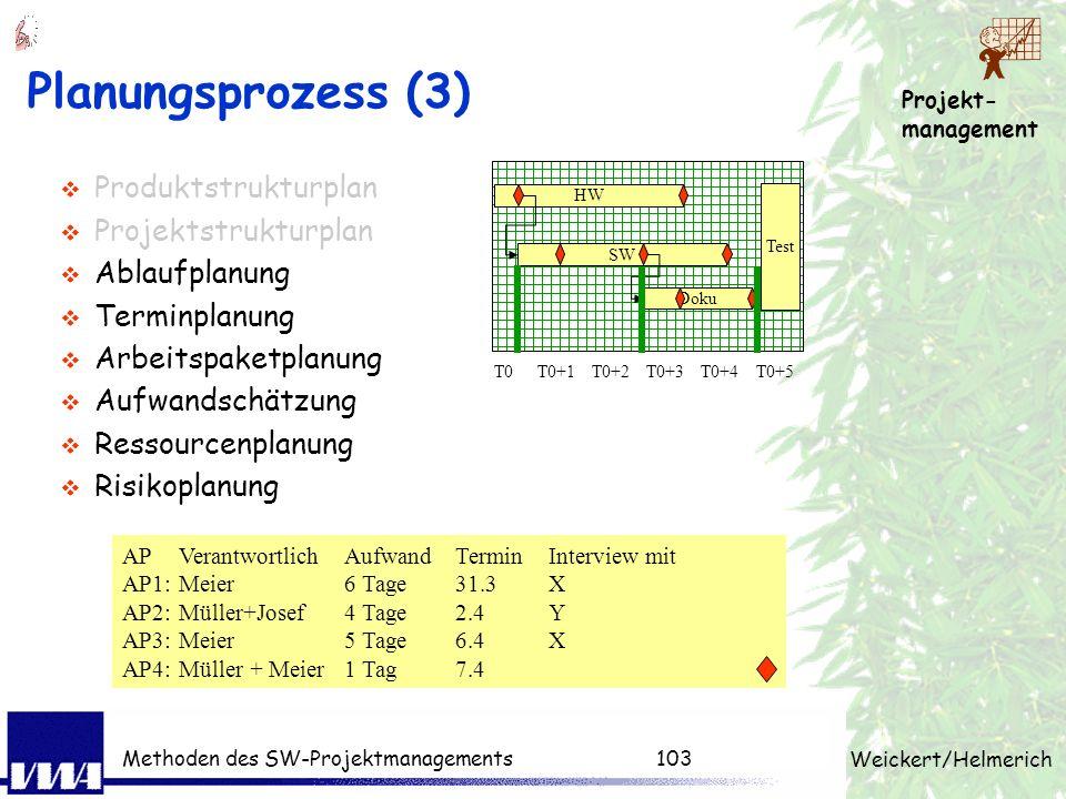 Projekt- management Weickert/Helmerich Methoden des SW-Projektmanagements102 Planungsprozess (2) Produktstrukturplan Projektstrukturplan Ablaufplanung