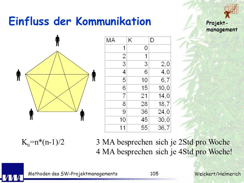 Projekt- management Weickert/Helmerich Methoden des SW-Projektmanagements104 Mitarbeiter - Zeit Teilbarkeit der Aufgabe Organisationsform Kommunikatio