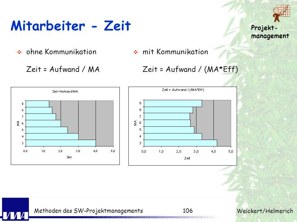 Projekt- management Weickert/Helmerich Methoden des SW-Projektmanagements105 Einfluss der Kommunikation K n =n*(n-1)/23 MA besprechen sich je 2Std pro
