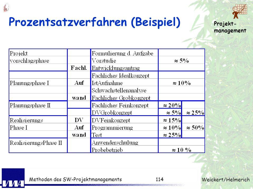 Projekt- management Weickert/Helmerich Methoden des SW-Projektmanagements113 Prozentsatzverfahren Zeitaufwand für die einzelnen Phasen wird als Prozen