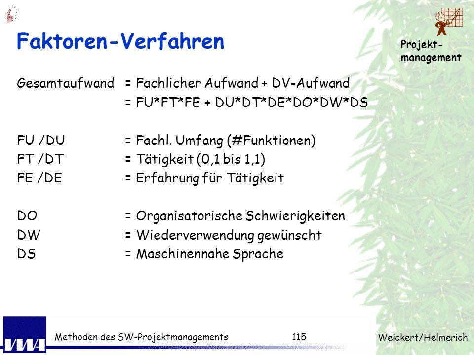 Projekt- management Weickert/Helmerich Methoden des SW-Projektmanagements114 Prozentsatzverfahren (Beispiel)