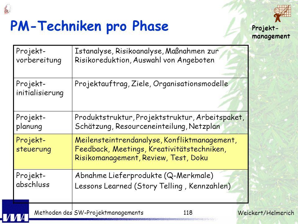 Projekt- management Weickert/Helmerich Methoden des SW-Projektmanagements117 Schätzklausur Erläuterung der Methode (Moderator)15 min Arbeitstechnik, R