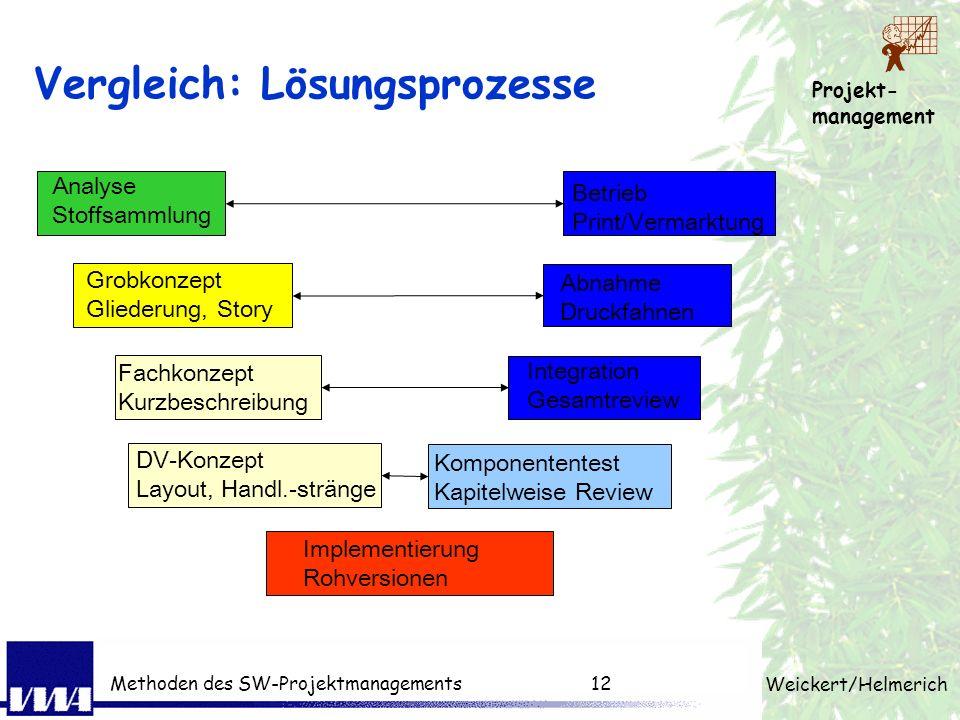 Projekt- management Weickert/Helmerich Methoden des SW-Projektmanagements11 Phasen im Life-cycle einer SW Ein Projekt kann sich auf eine oder mehrere