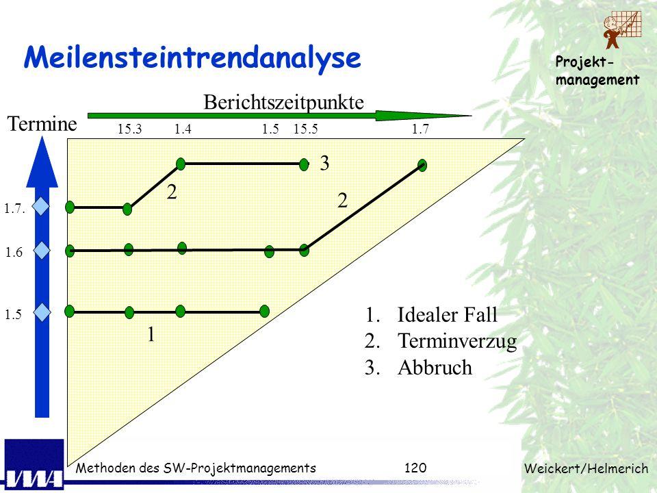 Projekt- management Weickert/Helmerich Methoden des SW-Projektmanagements119 Kontrolle + Aufwand + Termin + Qualität Kurze Bestandsaufnahme nach feste