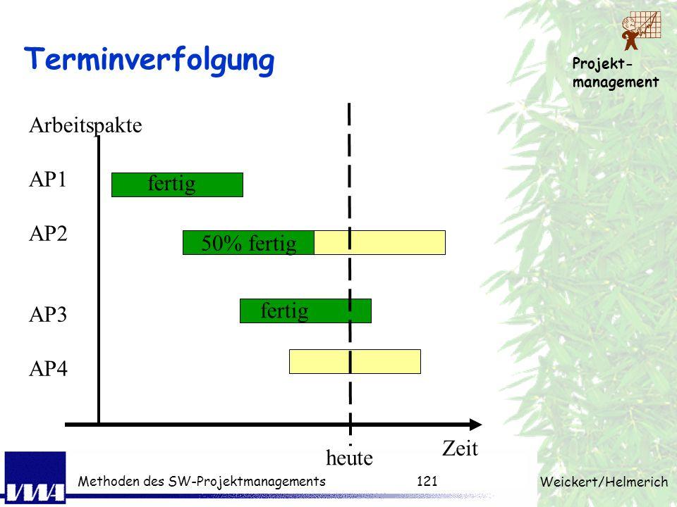 Projekt- management Weickert/Helmerich Methoden des SW-Projektmanagements120 Meilensteintrendanalyse Termine Berichtszeitpunkte 1 1.Idealer Fall 2.Ter