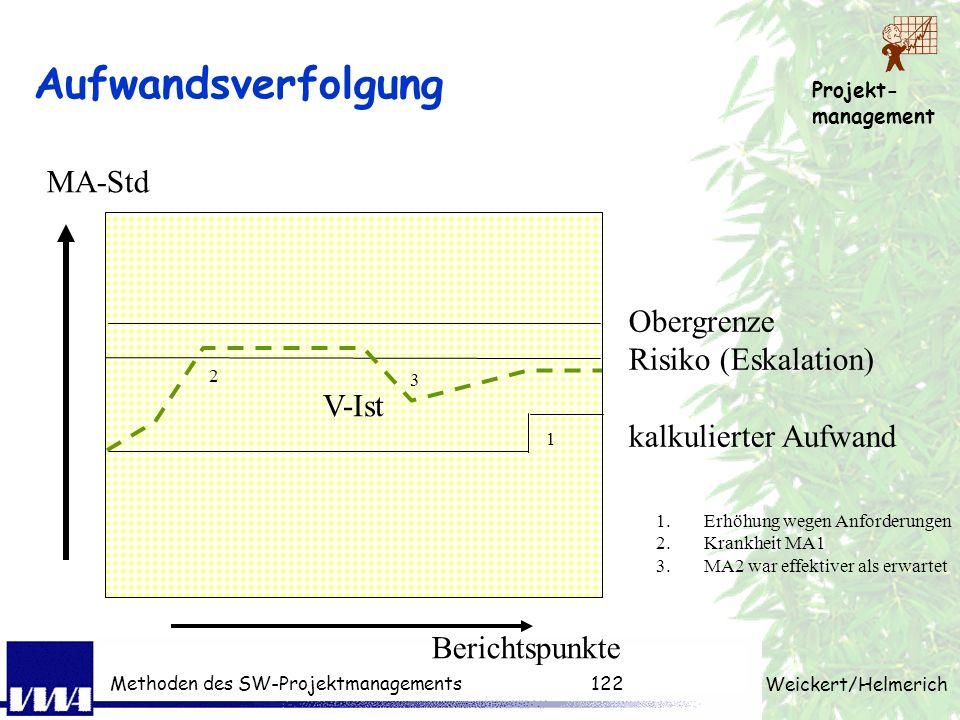 Projekt- management Weickert/Helmerich Methoden des SW-Projektmanagements121 Terminverfolgung 50% fertig Zeit heute Arbeitspakte AP1 AP2 AP3 AP4 ferti